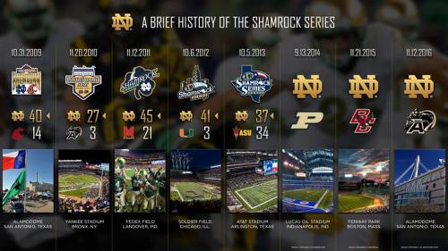 Notre Dame football Facebook page