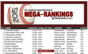 BBiz Mega-Rankings 2015 Graphic