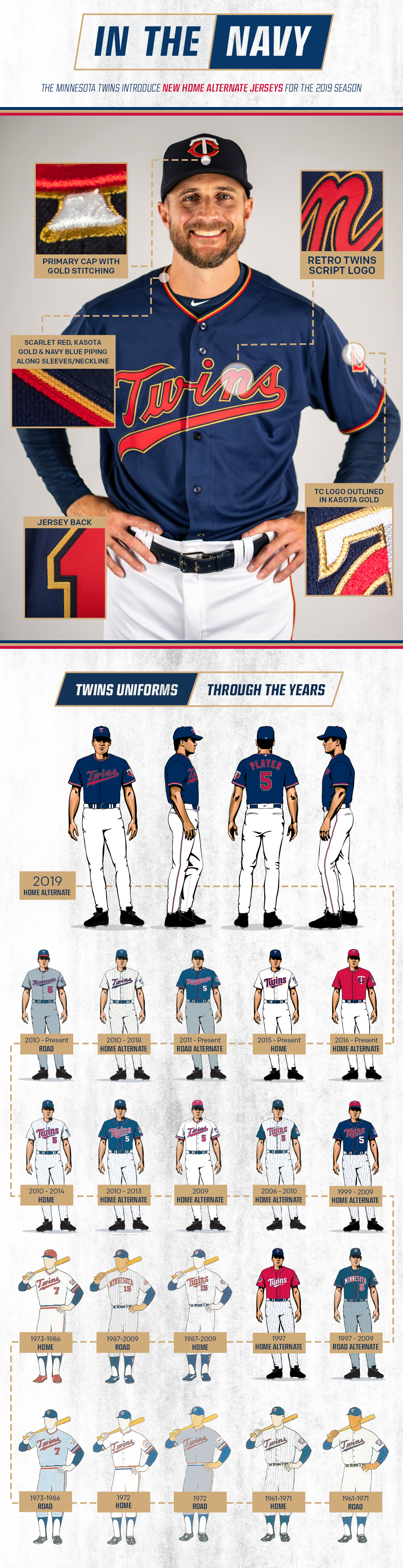 d99b5e3e432 Twins Introduce New Alternative Home Uniforms